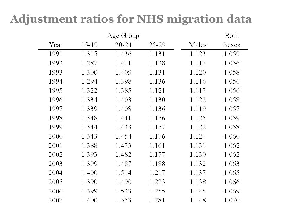 Adjustment ratios for NHS migration data
