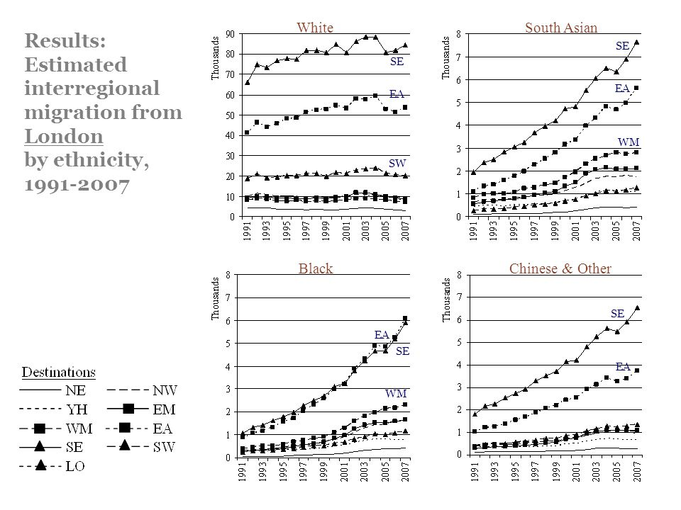 Results: Estimated interregional migration from London by ethnicity, 1991-2007 WhiteSouth Asian BlackChinese & Other SE EA SW SE EA WM SE EA SE WM