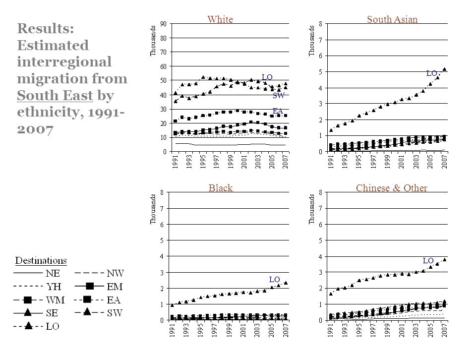 Results: Estimated interregional migration from South East by ethnicity, 1991- 2007 WhiteSouth Asian BlackChinese & Other LO SW EA LO