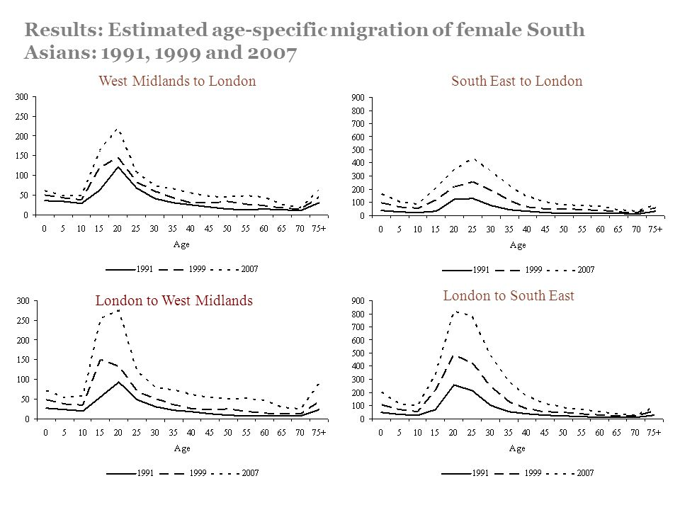 Results: Estimated age-specific migration of female South Asians: 1991, 1999 and 2007 West Midlands to London London to South East South East to Londo