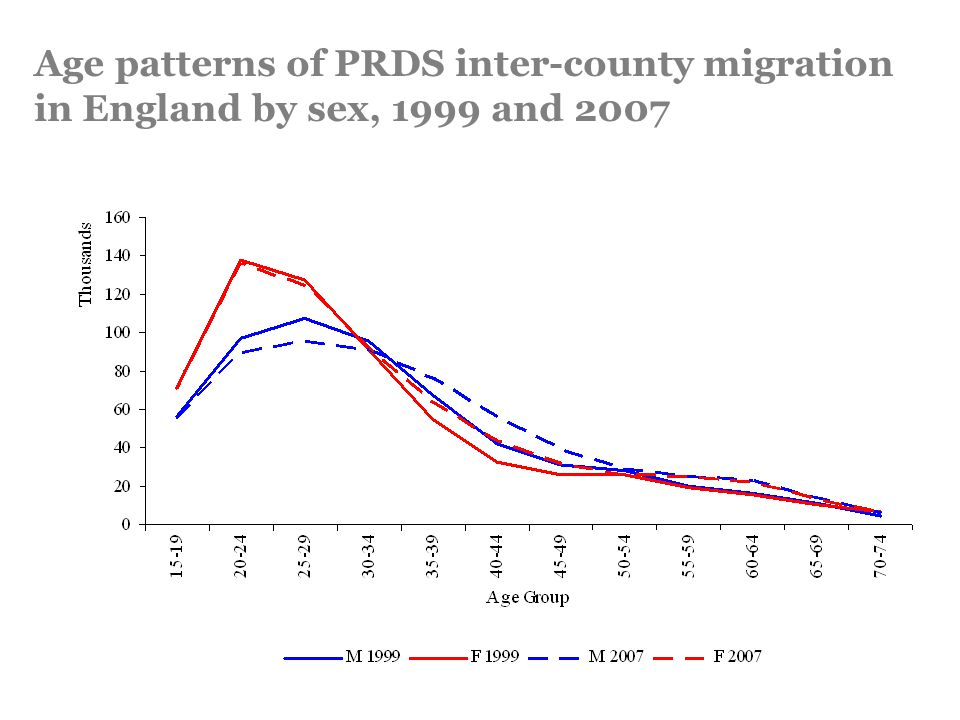 Age patterns of PRDS inter-county migration in England by sex, 1999 and 2007
