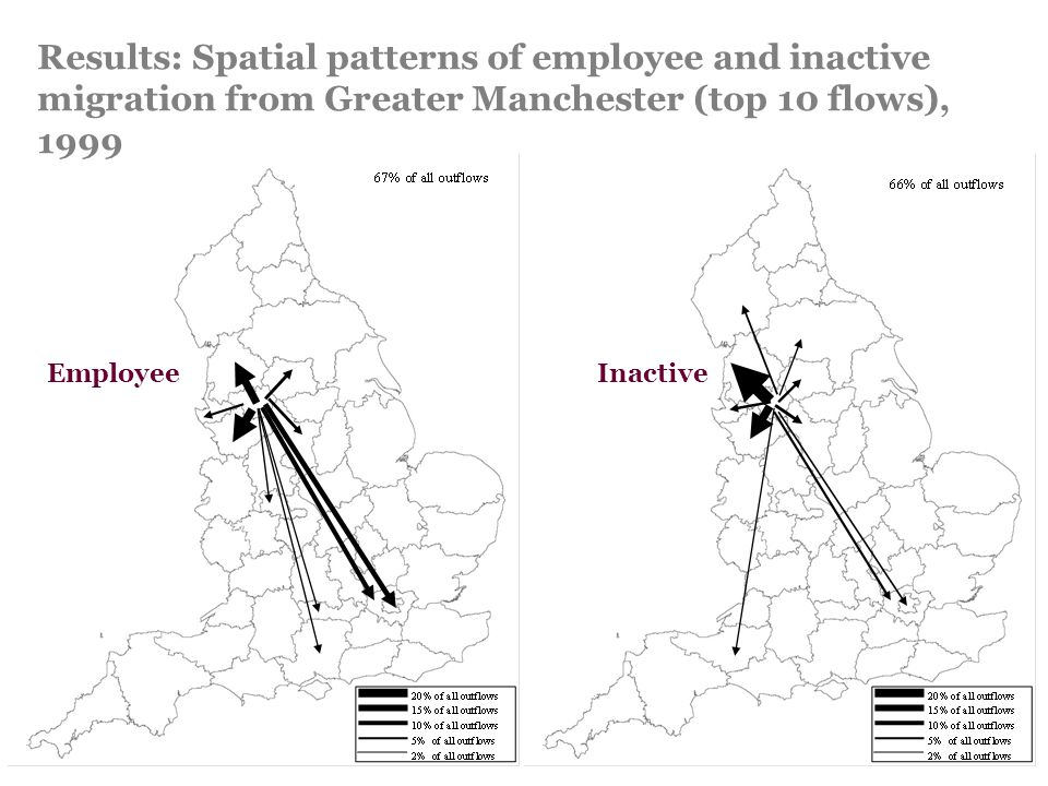 Results: Spatial patterns of employee and inactive migration from Greater Manchester (top 10 flows), 1999 EmployeeInactive