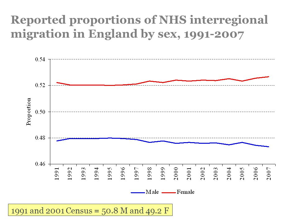 Reported proportions of NHS interregional migration in England by sex, 1991-2007 1991 and 2001 Census = 50.8 M and 49.2 F