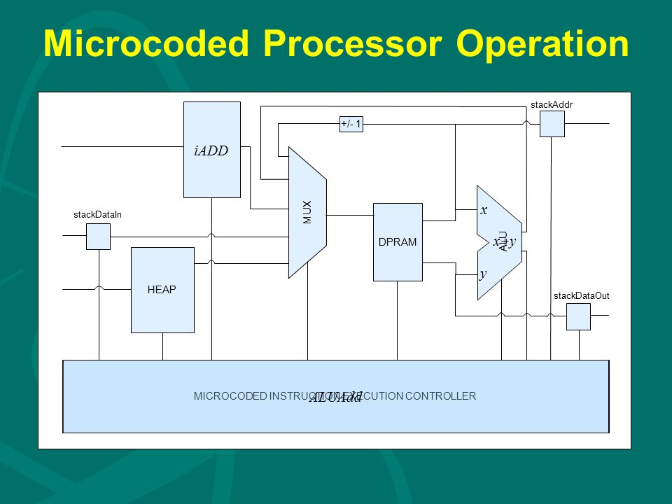 Microcoded Processor Operation DPRAM iADD HEAP MICROCODED INSTRUCTION EXECUTION CONTROLLER +/- 1 ALU stackDataIn stackAddr stackDataOut MUX ALUAdd x y x+y