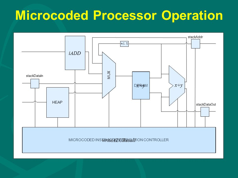 Microcoded Processor Operation DPRAM iADD HEAP MICROCODED INSTRUCTION EXECUTION CONTROLLER +/- 1 stackDataIn stackAddr stackDataOut MUX writeALUResult x+y