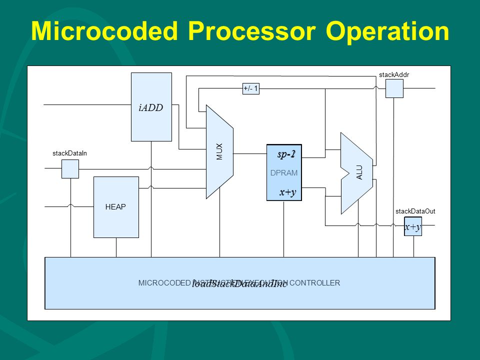 Microcoded Processor Operation DPRAM iADD HEAP MICROCODED INSTRUCTION EXECUTION CONTROLLER +/- 1 ALU stackDataIn stackAddr stackDataOut MUX sp-2 x+y loadStackDataAndInc sp-1 x+y