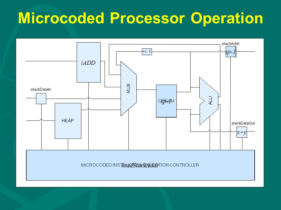 Microcoded Processor Operation DPRAM iADD HEAP MICROCODED INSTRUCTION EXECUTION CONTROLLER +/- 1 ALU stackDataIn stackAddr stackDataOut MUX sp-1 loadStackAddr sp-1 x+y