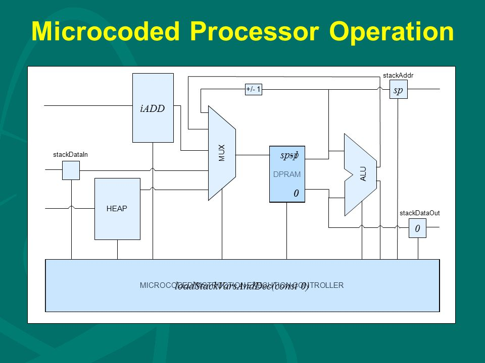Microcoded Processor Operation DPRAM iADD HEAP MICROCODED INSTRUCTION EXECUTION CONTROLLER +/- 1 ALU stackDataIn stackAddr stackDataOut MUX sp 0 0 sp-1 0 loadStackVarsAndDec(const 0)