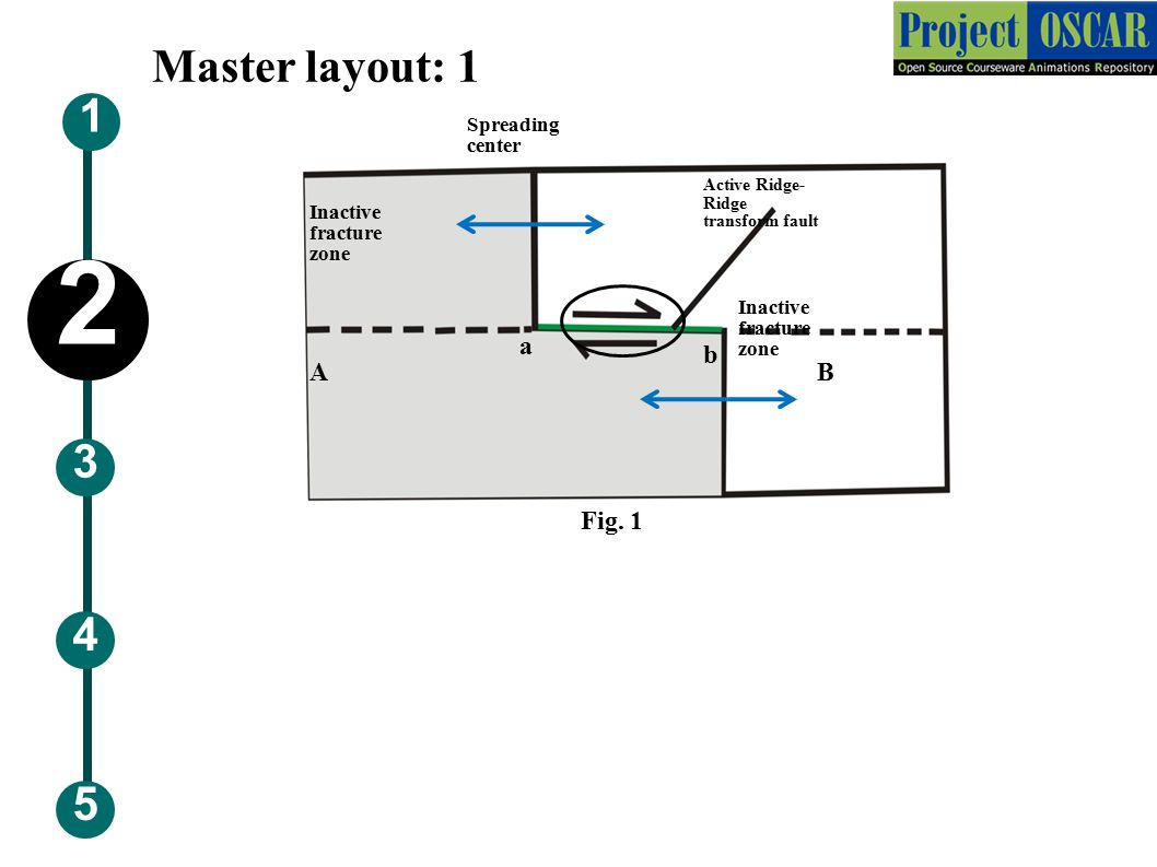 Master layout: 2 Active Ridge- Ridge transform fault Inactive fracture zone Spreading center 5 3 1 4 2 Fig.