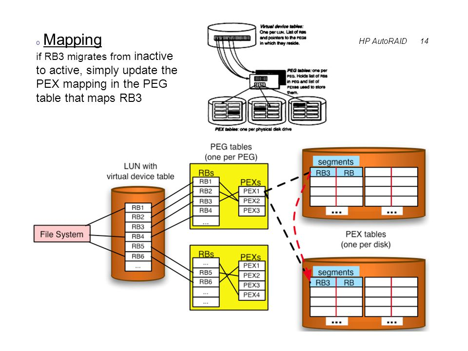 HP AutoRAID 14 o Mapping if RB3 migrates from inactive to active, simply update the PEX mapping in the PEG table that maps RB3