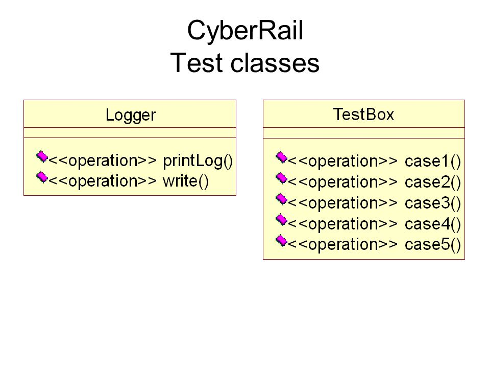 CyberRail Status Test Setup Test Classes Cases