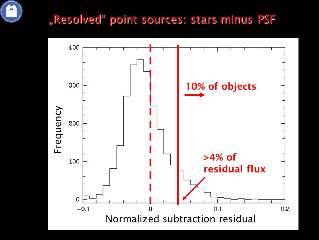 "10% of objects ""Resolved point sources: stars minus PSF Normalized subtraction residual Frequency >4% of residual flux"