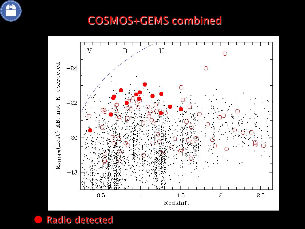 COSMOS+GEMS combined Radio detected