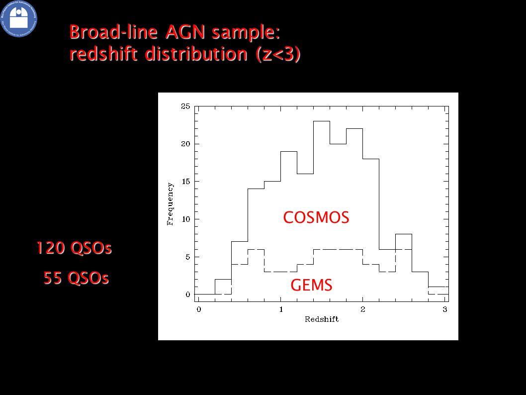 S Broad-line AGN sample: redshift distribution (z<3) 55 QSOs COSMOS 120 QSOs GEMS