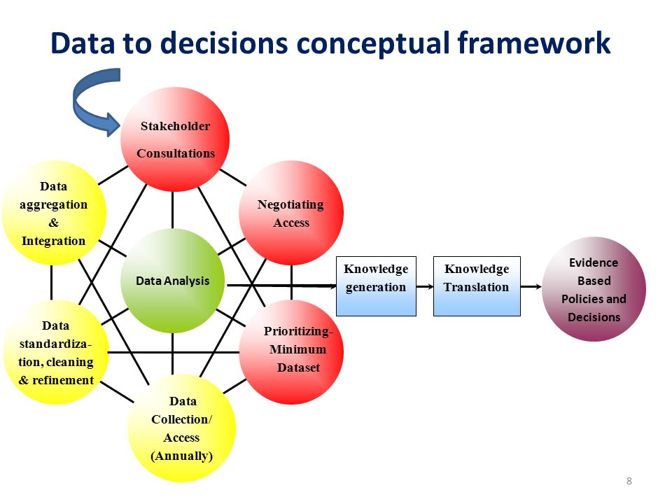 Data aggregation & Integration Negotiating Access Data standardiza- tion, cleaning & refinement Data Analysis Data Collection/ Access (Annually) Stakeholder Consultations Knowledge generation Knowledge Translation Evidence Based Policies and Decisions Data to decisions conceptual framework 8 Prioritizing- Minimum Dataset