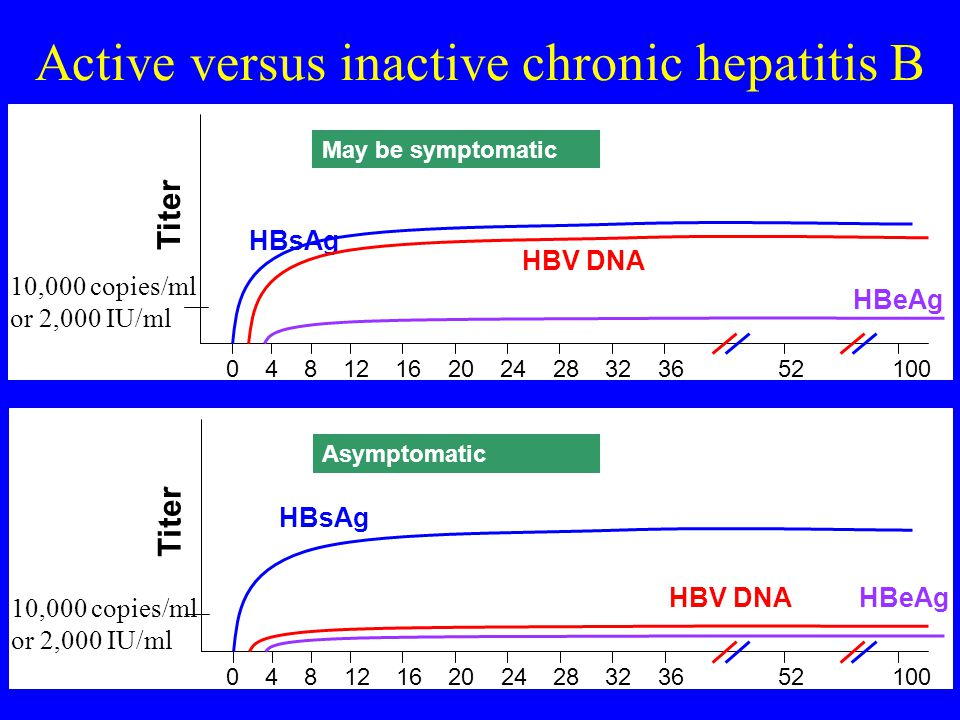 Active versus inactive chronic hepatitis B 0841216202428323652100 HBsAg May be symptomatic Titer HBV DNA HBeAg 10,000 copies/ml or 2,000 IU/ml 0841216202428323652100 HBsAg Asymptomatic Titer HBV DNAHBeAg 10,000 copies/ml or 2,000 IU/ml