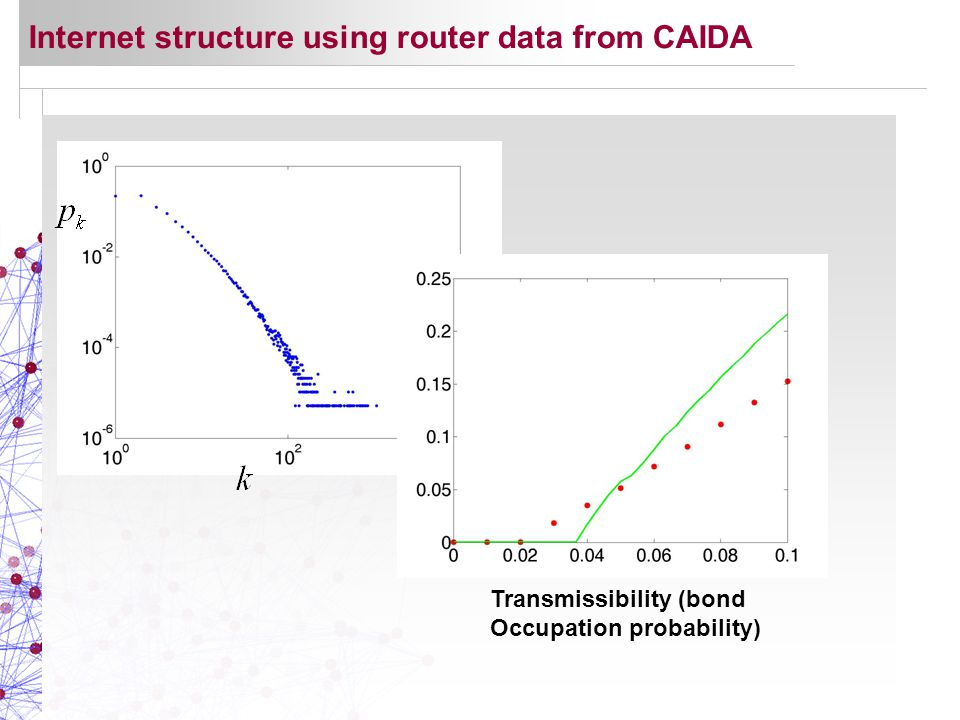 Internet structure using router data from CAIDA Transmissibility (bond Occupation probability)