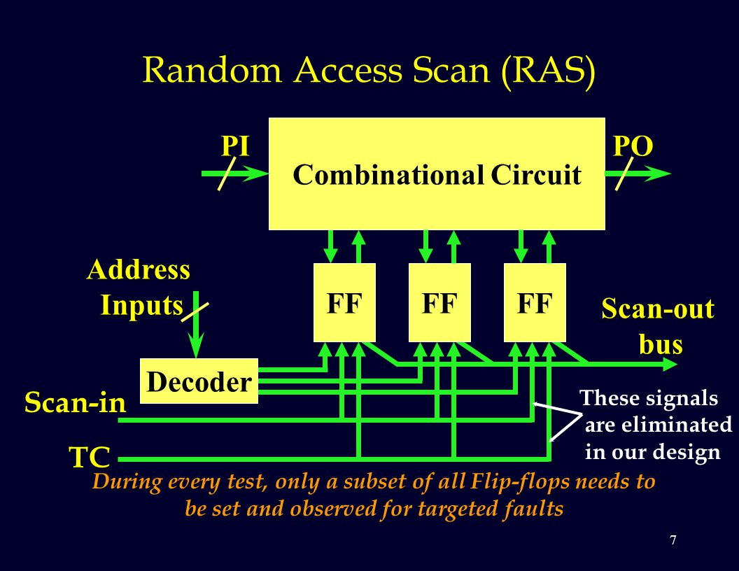 7 Random Access Scan (RAS) During every test, only a subset of all Flip-flops needs to be set and observed for targeted faults Combinational Circuit FF PIPO Scan-out bus bus Decoder AddressInputs Scan-in TC These signals are eliminated in our design