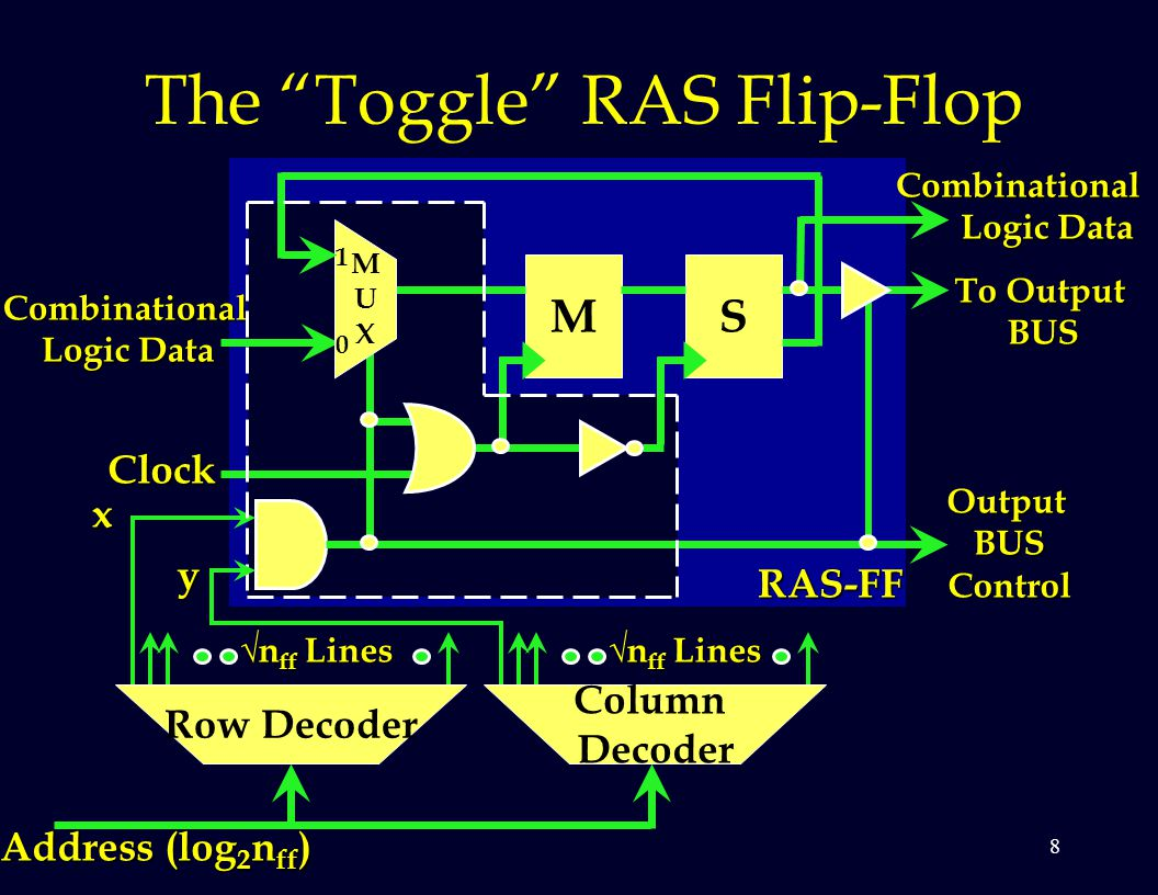 8 The Toggle RAS Flip-Flop MS Clock MUXMUX Combinational Logic Data Row Decoder Column Decoder Combinational Logic Data Logic Data To Output BUS Address (log 2 n ff ) y x √n ff Lines RAS-FF 0 1 OutputBUSControl