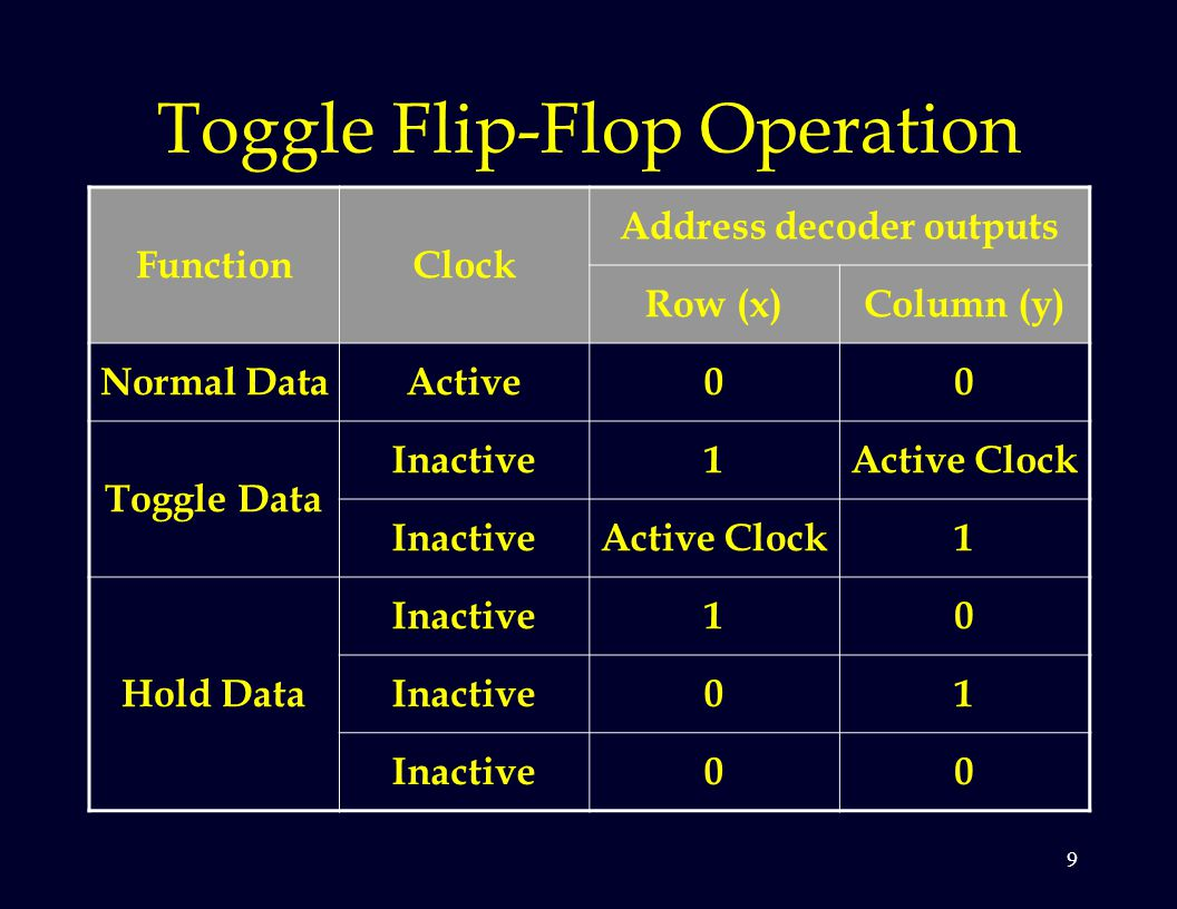 9 Toggle Flip-Flop Operation FunctionClock Address decoder outputs Row (x)Column (y) Normal DataActive00 Toggle Data Inactive1Active Clock InactiveActive Clock1 Hold Data Inactive10 01 00