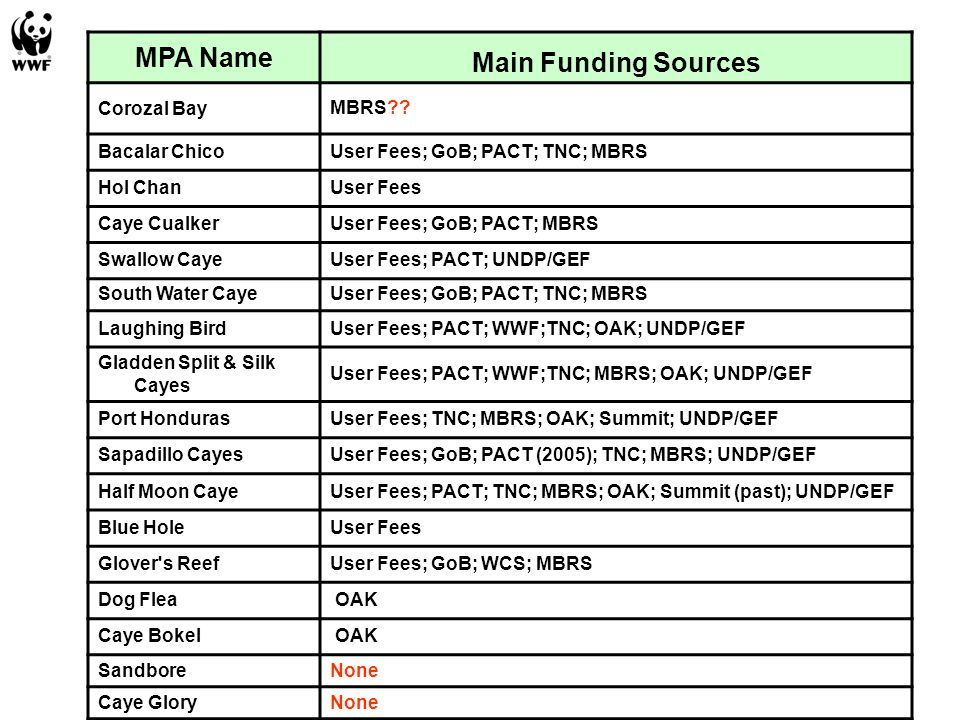 MPA Name Main Funding Sources Corozal BayMBRS?? Bacalar ChicoUser Fees; GoB; PACT; TNC; MBRS Hol ChanUser Fees Caye CualkerUser Fees; GoB; PACT; MBRS