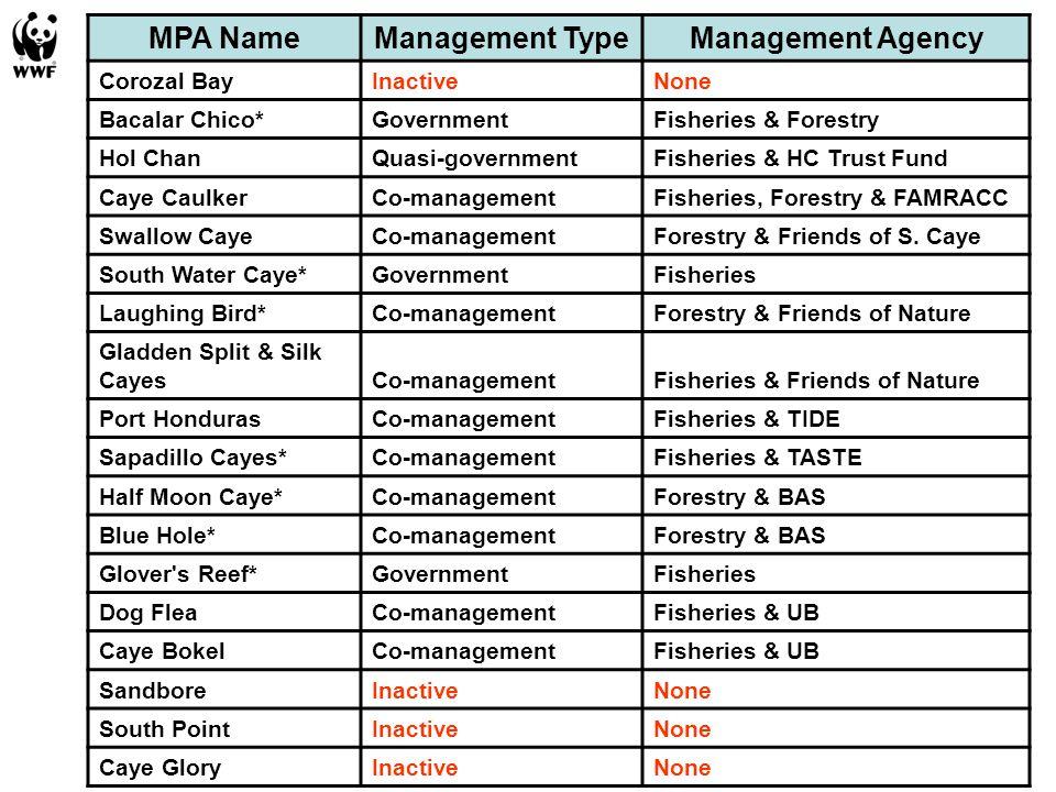 MPA NameManagement TypeManagement Agency Corozal BayInactiveNone Bacalar Chico*GovernmentFisheries & Forestry Hol ChanQuasi-governmentFisheries & HC T