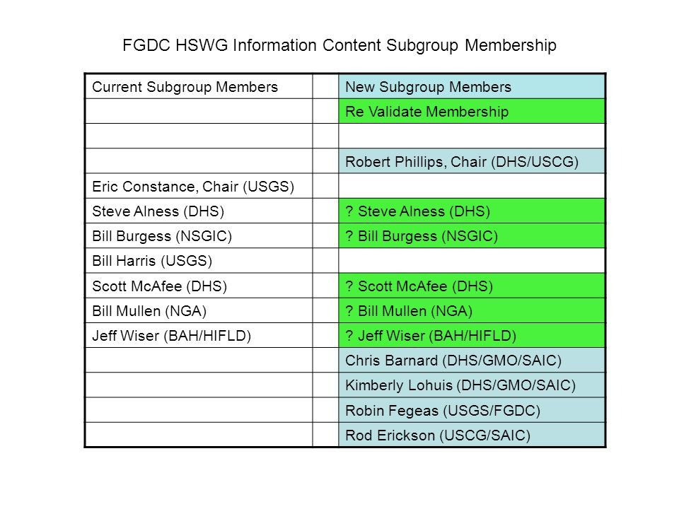 Current Subgroup MembersNew Subgroup Members Re Validate Membership Robert Phillips, Chair (DHS/USCG) Eric Constance, Chair (USGS) Steve Alness (DHS).