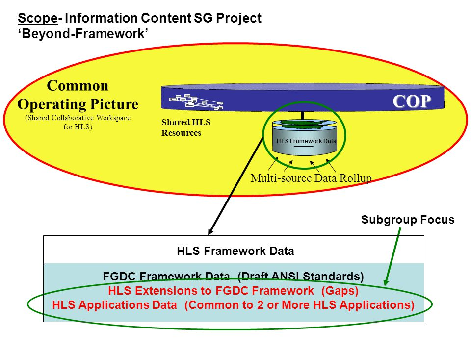 Common Operating Picture (Shared Collaborative Workspace for HLS) Shared HLS Resources COP HLS Framework Data Multi-source Data Rollup FGDC Framework