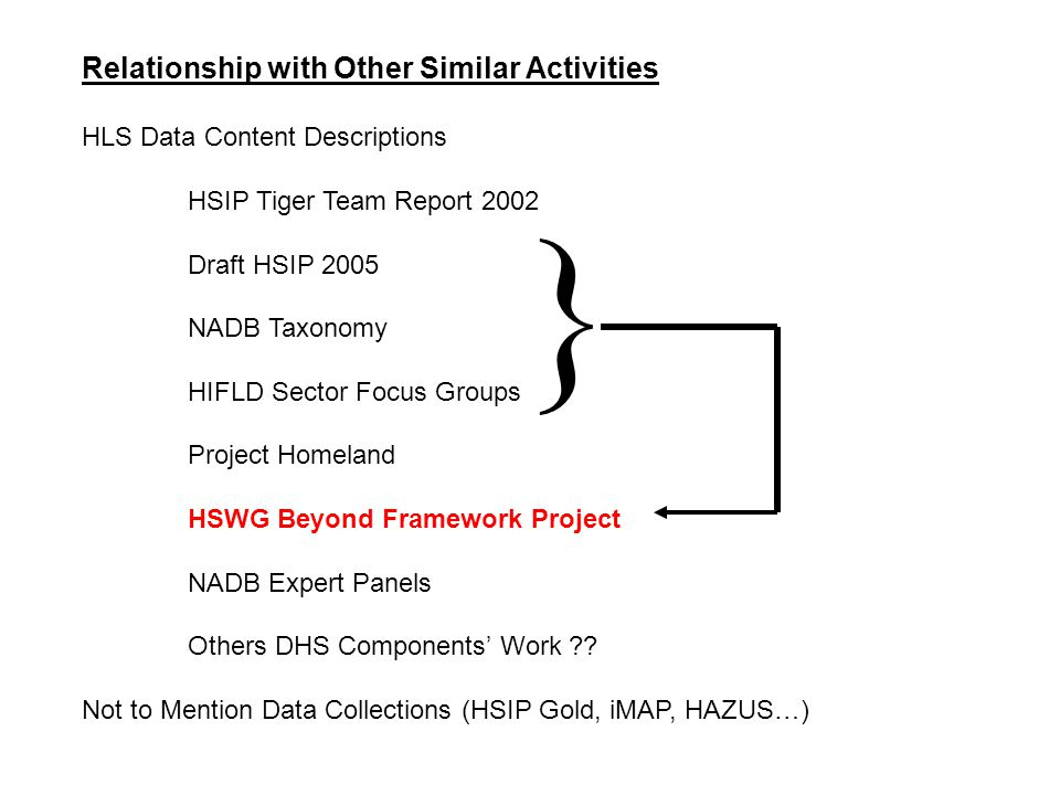 Relationship with Other Similar Activities HLS Data Content Descriptions HSIP Tiger Team Report 2002 Draft HSIP 2005 NADB Taxonomy HIFLD Sector Focus Groups Project Homeland HSWG Beyond Framework Project NADB Expert Panels Others DHS Components' Work .