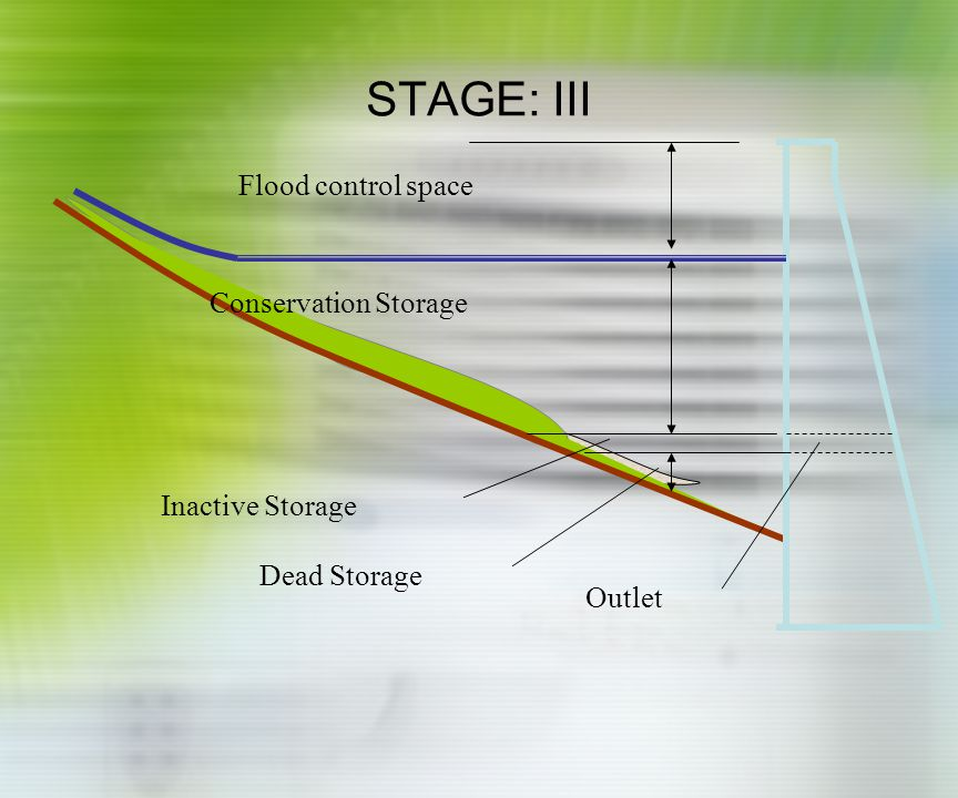 STAGE: IV Flood control space Conservation Storage Inactive Storage Dead Storage Outlet