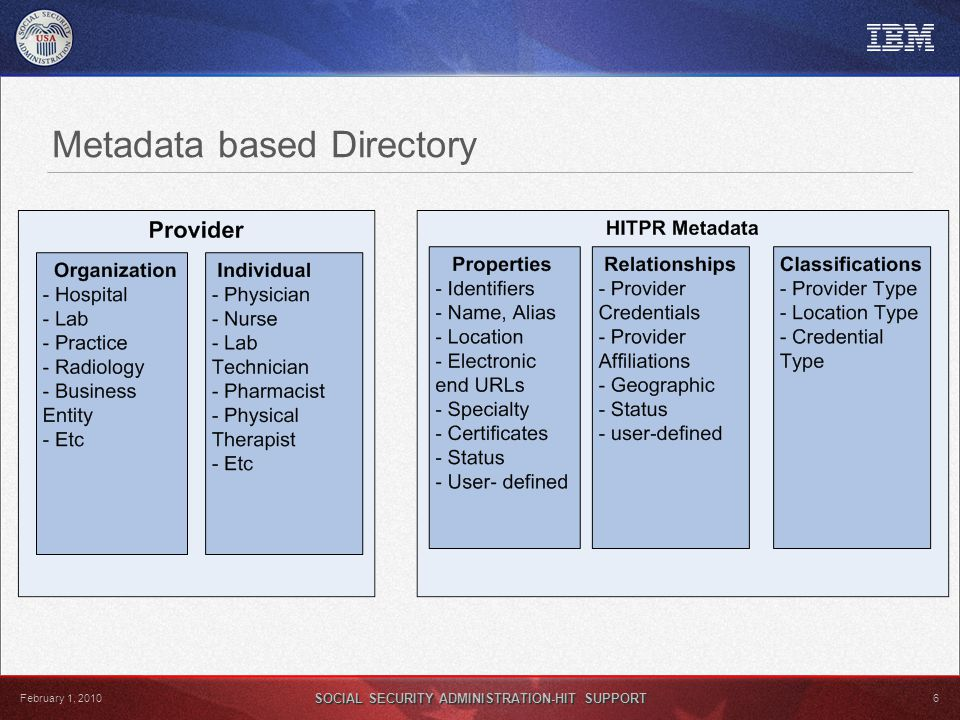 SOCIAL SECURITY ADMINISTRATION-HIT SUPPORT 6 February 1, 2010 Metadata based Directory