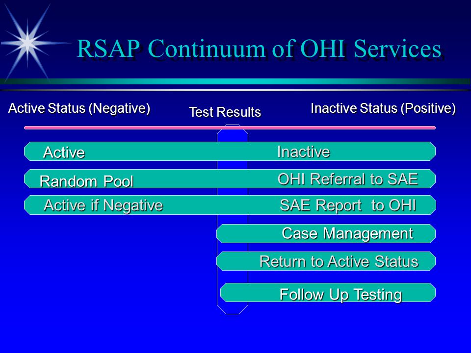 RSAP Continuum of OHI Services Active Status (Negative) Inactive Status (Positive) OHI Referral to SAE OHI Referral to SAE Return to Active Status Ret