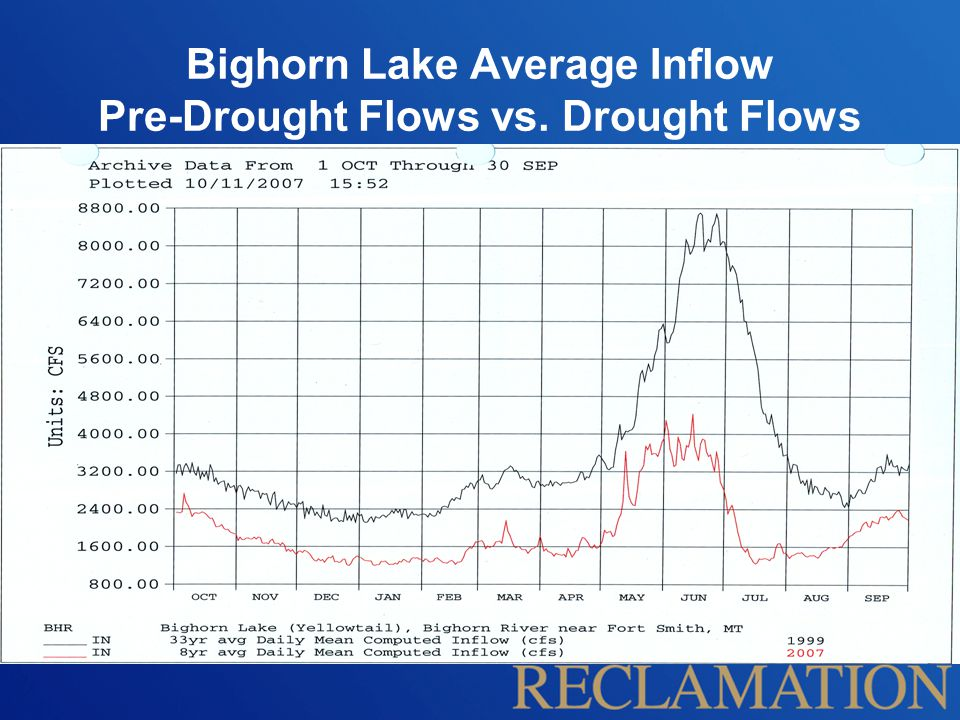 Bighorn Lake Average Inflow Pre-Drought Flows vs. Drought Flows