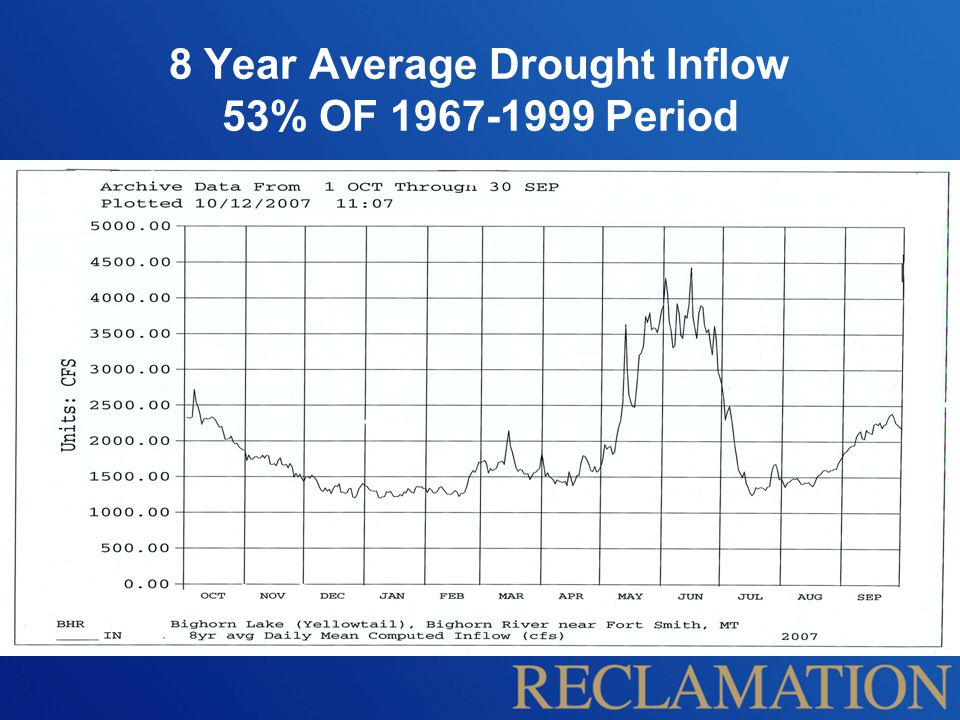 8 Year Average Drought Inflow 53% OF 1967-1999 Period