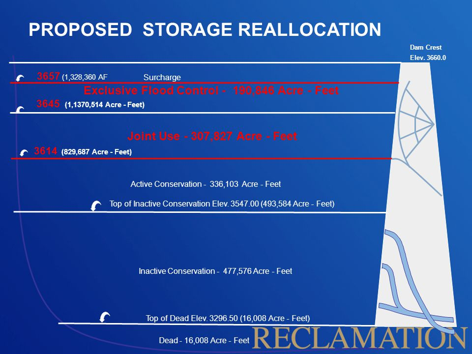 Possible Flood Storage Reallocation Current Joint Use Pool –240,342 –Elevation 3614-3640 Exclusive Flood Pool –258,331 acre-feet –Elevation 3640-3657 Conservation Pool –567,445 acre-feet –Elevation 3547-3640 Reallocation Joint Use Pool –307,827 acre-feet –Elevation 3614-3645 Exclusive Flood Pool –190,846 acre-feet –Elevation 3645-3657 Conservation Pool –643,930 acre-feet –Elevation 3547-3645 Total Flood Control Storage Space 498,673 acre-feet Elev.