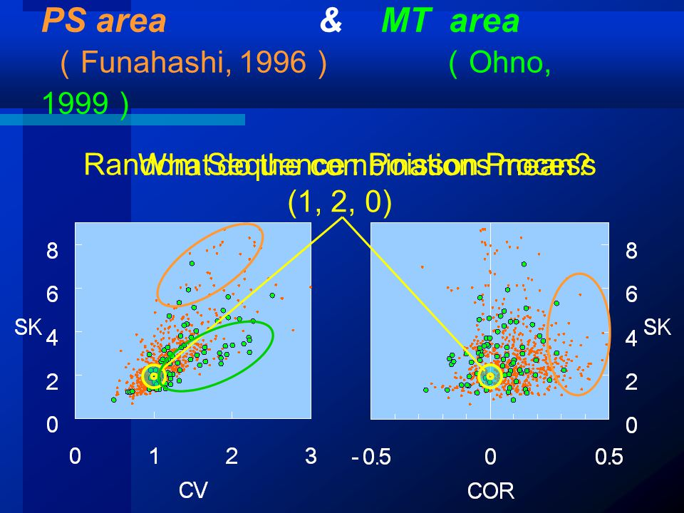 PS area & MT area ( Funahashi, 1996 ) ( Ohno, 1999 ) Random Sequence : Poisson Process (1, 2, 0) What do the combinations mean