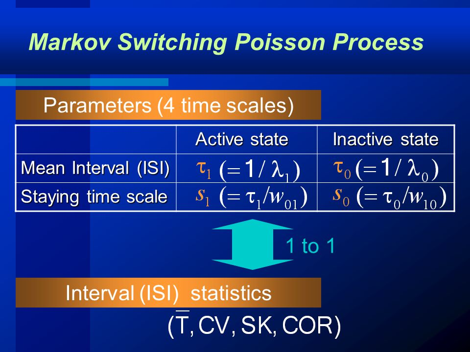 Markov Switching Poisson Process Active state Active state Inactive state Inactive state Mean Interval (ISI) Staying time scale Parameters (4 time scales) Interval (ISI) statistics 1 to 1
