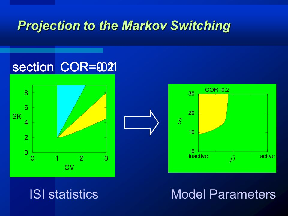section COR=-0.1section COR=0 Projection to the Markov Switching section COR=0.1section COR=0.2 Model ParametersISI statistics