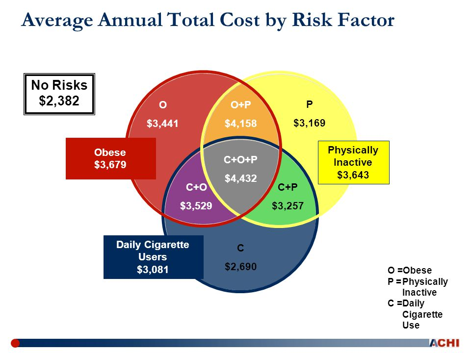 Obese $3,679 Daily Cigarette Users $3,081 Physically Inactive $3,643 No Risks $2,382 O+P $4,158 C+P $3,257 C+O $3,529 C+O+P $4,432 C $2,690 O $3,441 P $3,169 Average Annual Total Cost by Risk Factor O =Obese P =Physically Inactive C =Daily Cigarette Use