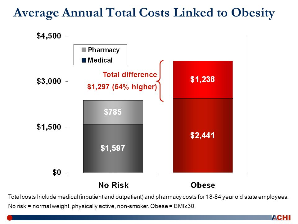 Average Annual Total Costs Linked to Obesity Total costs Include medical (inpatient and outpatient) and pharmacy costs for 18-84 year old state employees.
