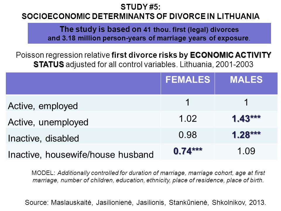 STUDY #5: SOCIOECONOMIC DETERMINANTS OF DIVORCE IN LITHUANIA ECONOMIC ACTIVITY STATUS Poisson regression relative first divorce risks by ECONOMIC ACTI
