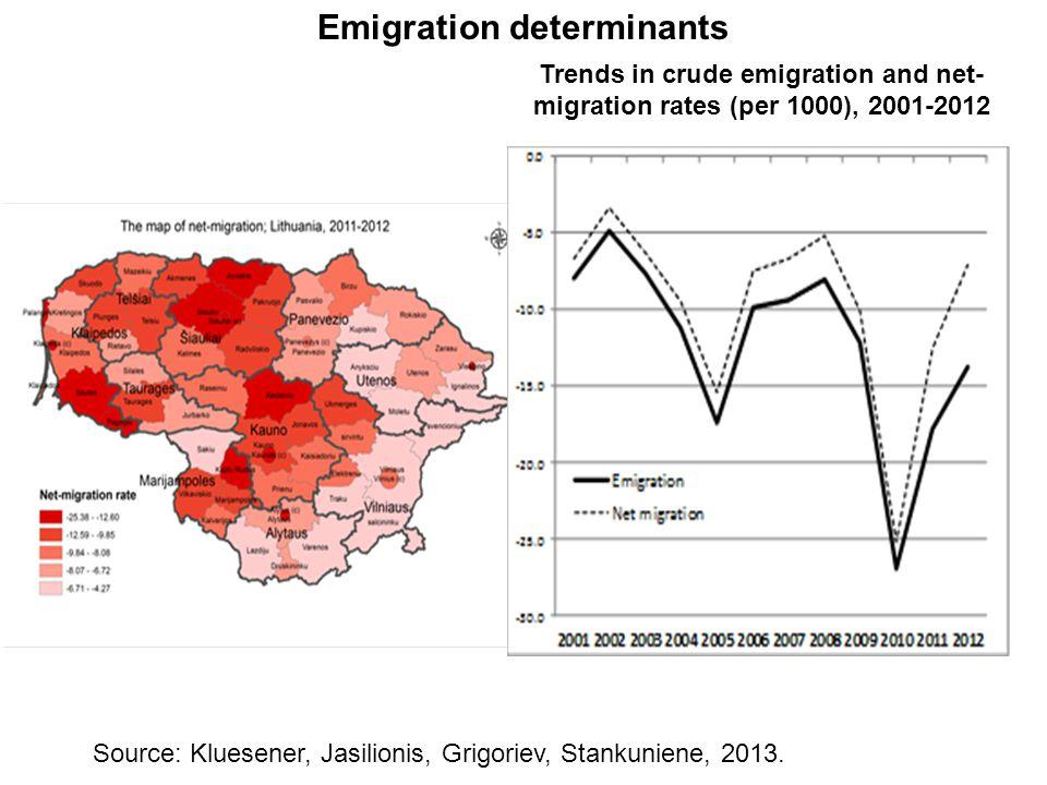 Emigration determinants Source: Kluesener, Jasilionis, Grigoriev, Stankuniene, 2013. Trends in crude emigration and net- migration rates (per 1000), 2