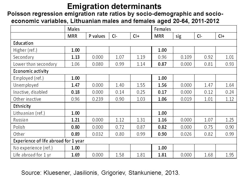 Emigration determinants Source: Kluesener, Jasilionis, Grigoriev, Stankuniene, 2013. Poisson regression emigration rate ratios by socio-demographic an