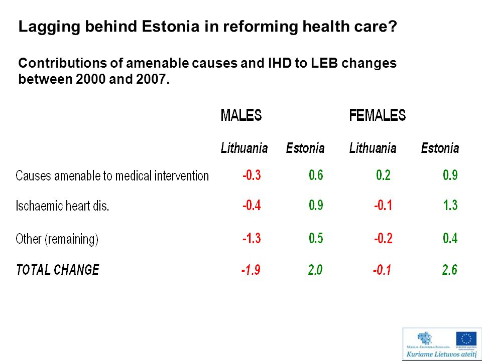 Lagging behind Estonia in reforming health care? Contributions of amenable causes and IHD to LEB changes between 2000 and 2007.