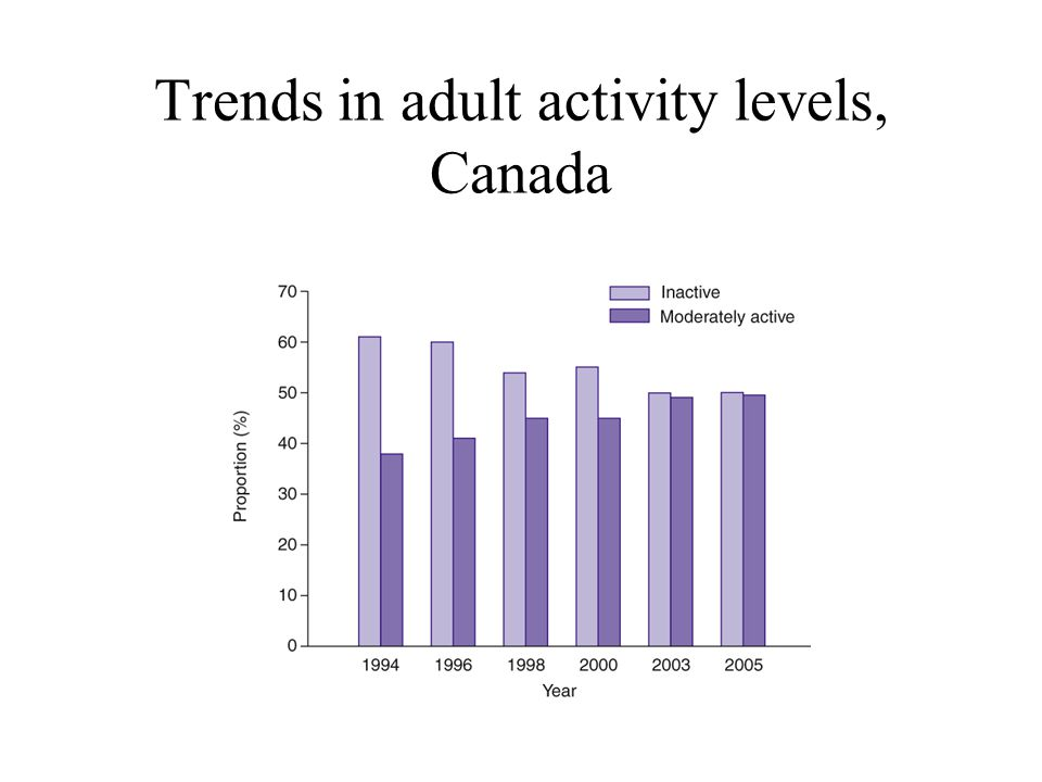 Trends in adult activity levels, Canada