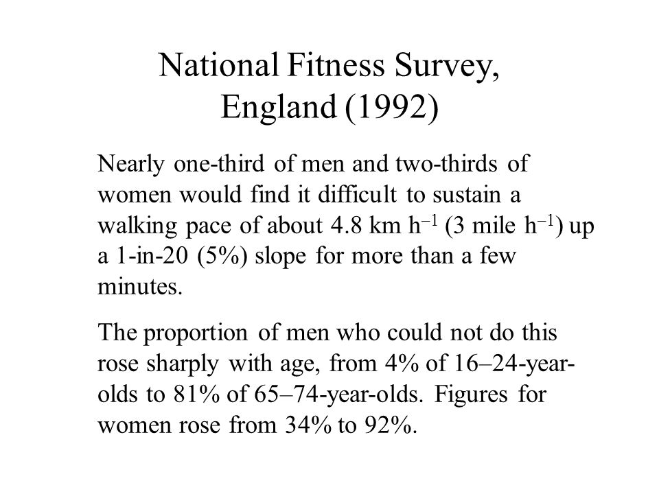 National Fitness Survey, England (1992) Nearly one-third of men and two-thirds of women would find it difficult to sustain a walking pace of about 4.8 km h –1 (3 mile h –1 ) up a 1-in-20 (5%) slope for more than a few minutes.