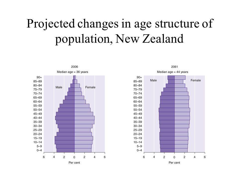 Projected changes in age structure of population, New Zealand