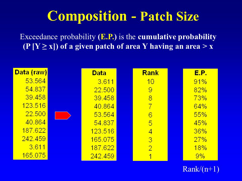 Composition - Patch Size Exceedance probability (E.P.) is the cumulative probability (P [Y ≥ x]) of a given patch of area Y having an area > x Rank/(n+1)