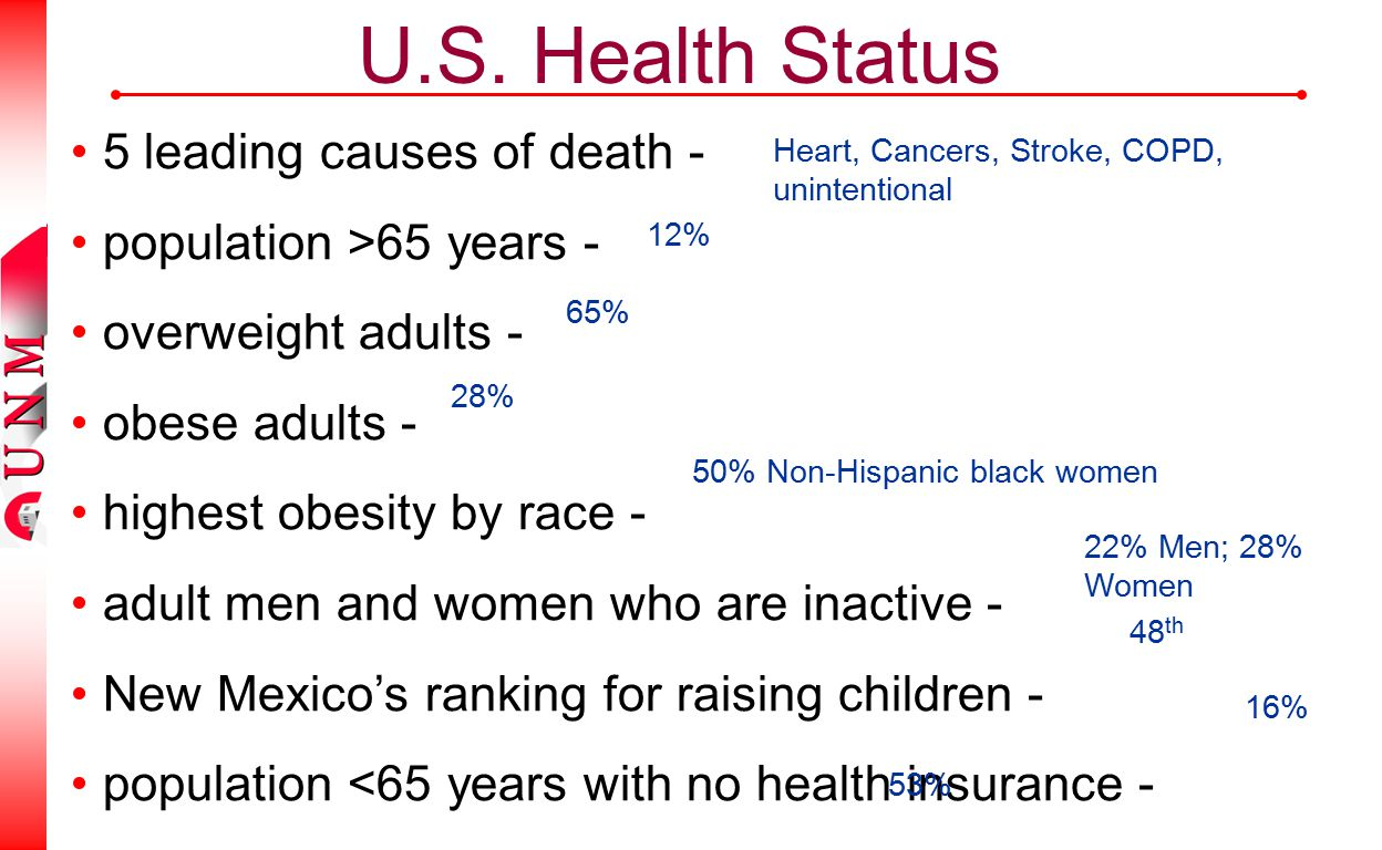 U.S. Health Status 5 leading causes of death - population >65 years - overweight adults - obese adults - highest obesity by race - adult men and women