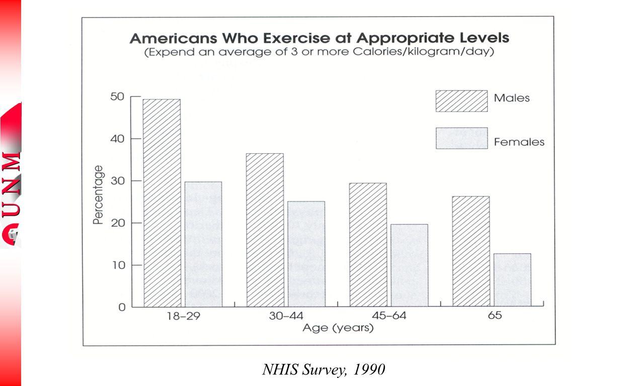 NHIS Survey, 1990